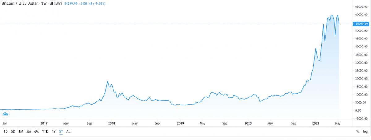 câștigă bitcoin prin tranzacționare